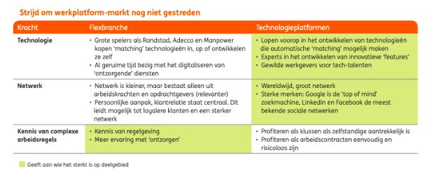 Vergelijking flexbranche en online platforms
