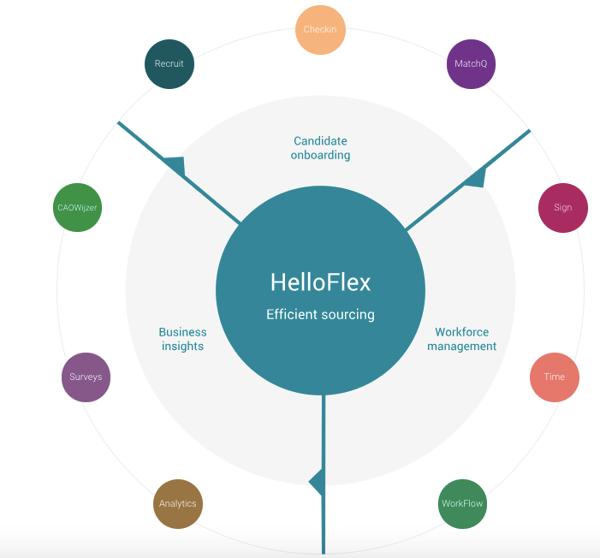 Back office software van Helloflex